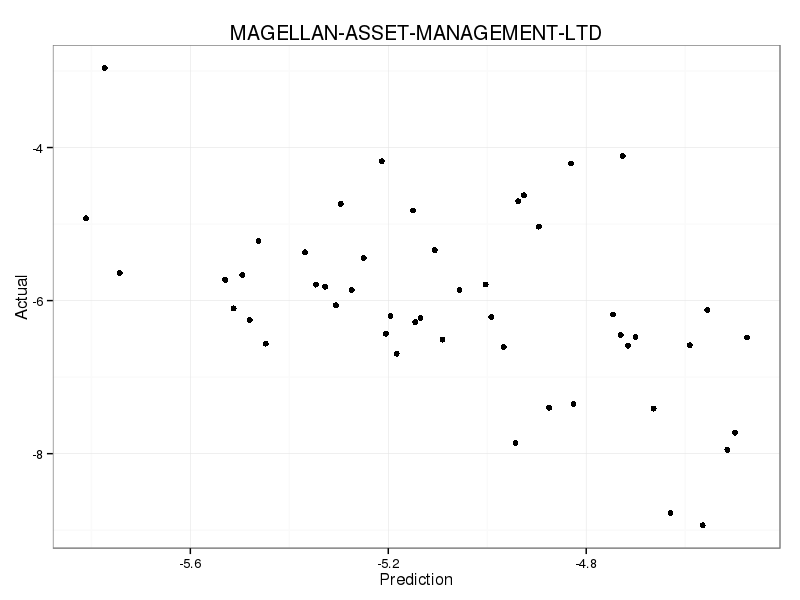 PredictedWhenNonzero_MAGELLAN-ASSET-MANAGEMENT-LTD