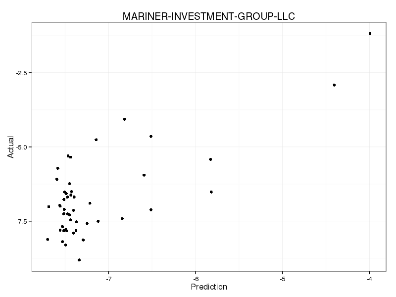PredictedWhenNonzero_MARINER-INVESTMENT-GROUP-LLC